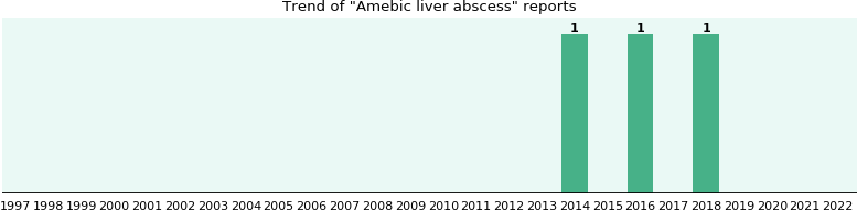 Amebic liver abscess: 2 reports from FDA and social media.