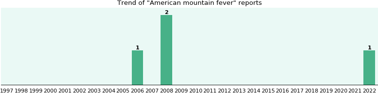 American mountain fever: 3 reports from FDA and social media.