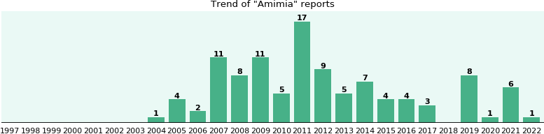 Amimia: 89 reports from FDA and social media.