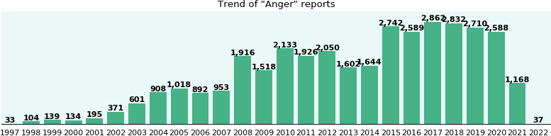 Anger: 24,188 reports from FDA and social media.