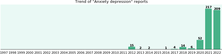 Anxiety depression: 23 reports from FDA and social media.