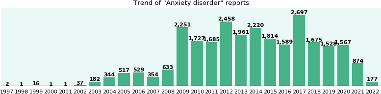 Anxiety disorder: 21,166 reports from FDA and social media.
