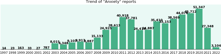 Anxiety: 320,586 reports from FDA and social media.