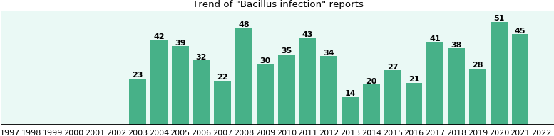 Bacillus infection: 437 reports from FDA and social media.