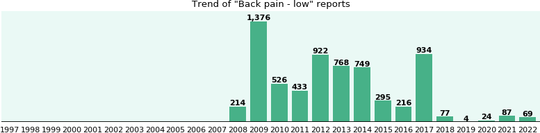 Back pain - low: 6,000 reports from FDA and social media.