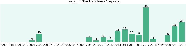 Back stiffness: 93 reports from FDA and social media.