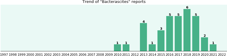 Bacterascites: 16 reports from FDA and social media.