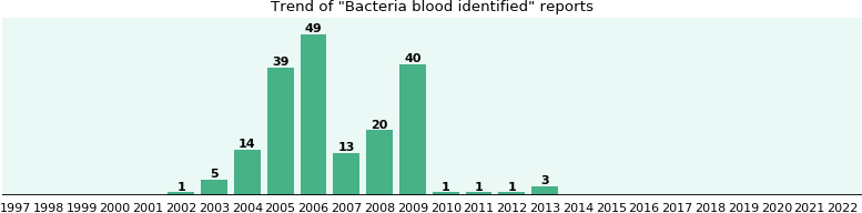 Bacteria blood identified: 187 reports from FDA and social media.