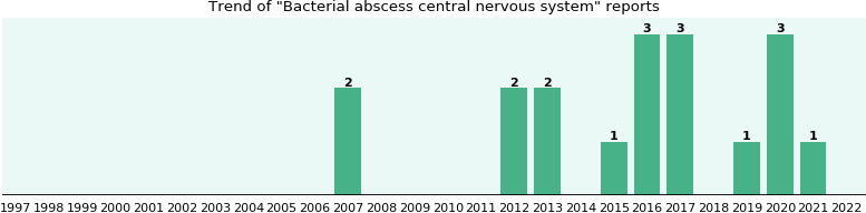 Bacterial abscess central nervous system: 12 reports from FDA and social media.