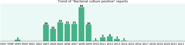 Bacterial culture positive: 179 reports from FDA and social media.