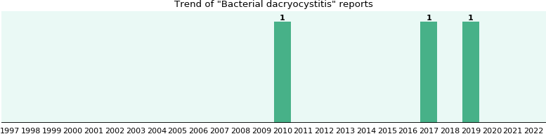Bacterial dacryocystitis: 2 reports from FDA and social media.