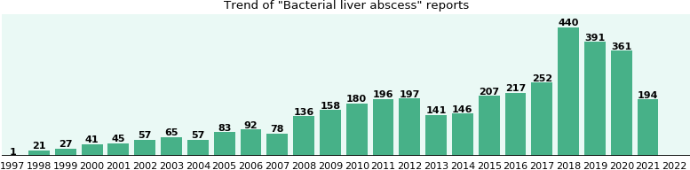 Bacterial liver abscess: 2,207 reports from FDA and social media.