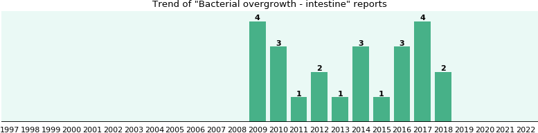 Bacterial overgrowth - intestine: 22 reports from FDA and social media.