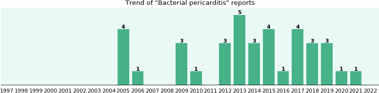Bacterial pericarditis: 27 reports from FDA and social media.