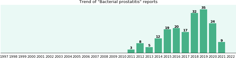 Bacterial prostatitis: 70 reports from FDA and social media.