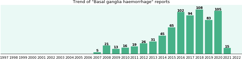 Basal ganglia haemorrhage: 371 reports from FDA and social media.