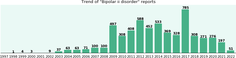 Bipolar ii disorder: 4,614 reports from FDA and social media.