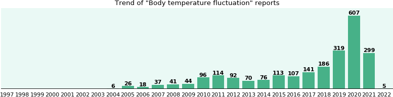 Body temperature fluctuation: 1,108 reports from FDA and social media.