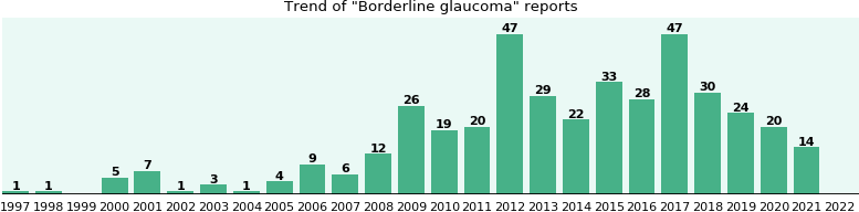 Borderline glaucoma: 277 reports from FDA and social media.
