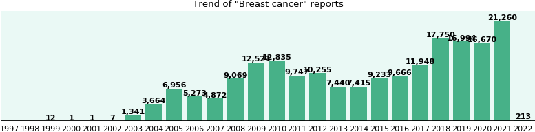Breast cancer: 135,583 reports from FDA and social media.