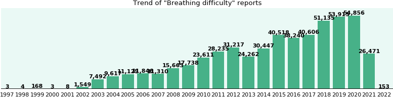 Breathing difficulty: 303,234 reports from FDA and social media.