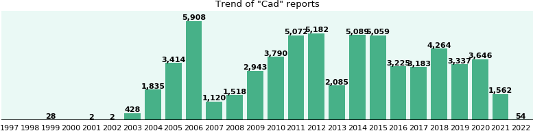 Cad: 47,485 reports from FDA and social media.