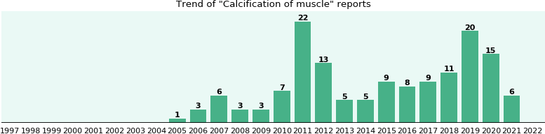 Calcification of muscle: 87 reports from FDA and social media.