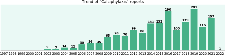 Calciphylaxis: 1,004 reports from FDA and social media.