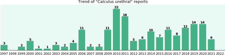 Calculus urethral: 130 reports from FDA and social media.