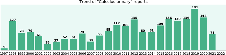 Calculus urinary: 1,564 reports from FDA and social media.