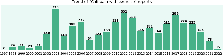 Calf pain with exercise: 3,063 reports from FDA and social media.