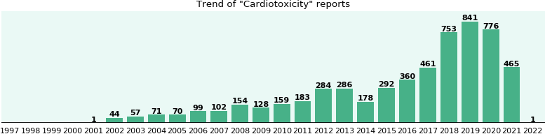 Cardiotoxicity: 2,567 reports from FDA and social media.