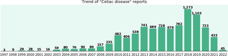 Celiac disease: 5,314 reports from FDA and social media.
