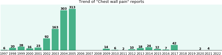 Chest wall pain: 1,083 reports from FDA and social media.