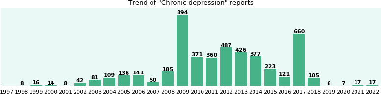 Chronic depression: 4,288 reports from FDA and social media.