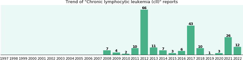 Chronic lymphocytic leukemia (cll): 121 reports from FDA and social media.