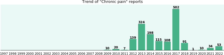 Chronic pain: 1,097 reports from FDA and social media.