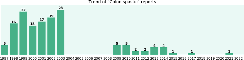 Colon spastic: 140 reports from FDA and social media.