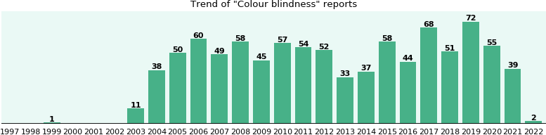 Colour blindness: 668 reports from FDA and social media.