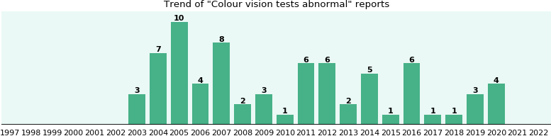Colour vision tests abnormal: 65 reports from FDA and social media.