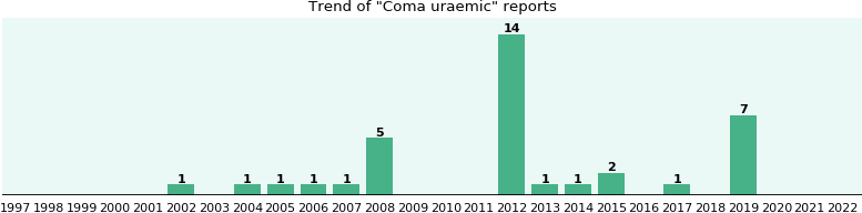 Coma uraemic: 29 reports from FDA and social media.