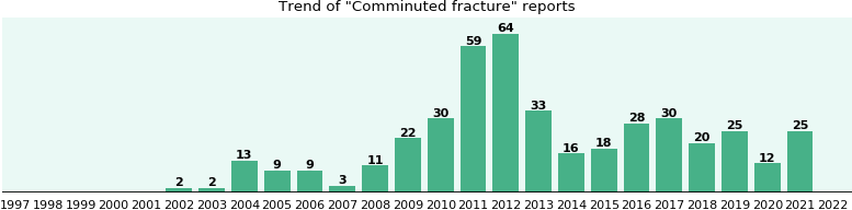 Comminuted fracture: 325 reports from FDA and social media.