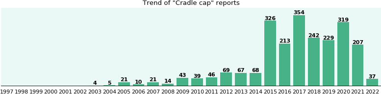 Cradle cap: 1,014 reports from FDA and social media.