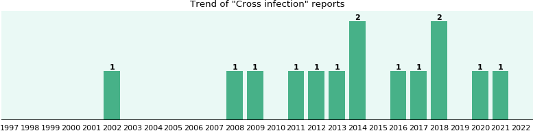 Cross infection: 9 reports from FDA and social media.