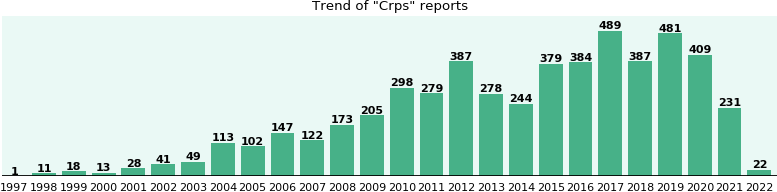 Crps: 3,420 reports from FDA and social media.