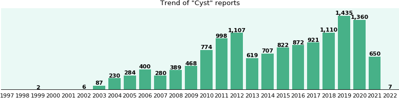 Cyst: 9,769 reports from FDA and social media.