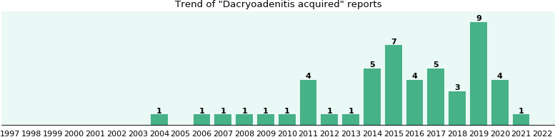 Dacryoadenitis acquired: 28 reports from FDA and social media.