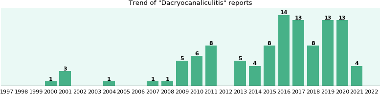 Dacryocanaliculitis: 63 reports from FDA and social media.