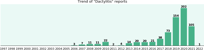 Dactylitis: 142 reports from FDA and social media.