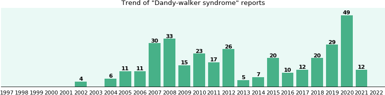 Dandy-walker syndrome: 246 reports.